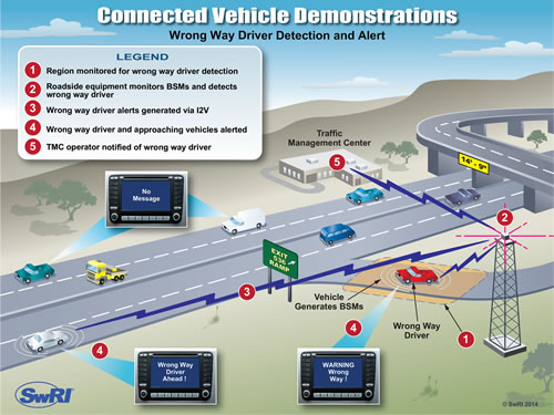 wrong way driver detection device